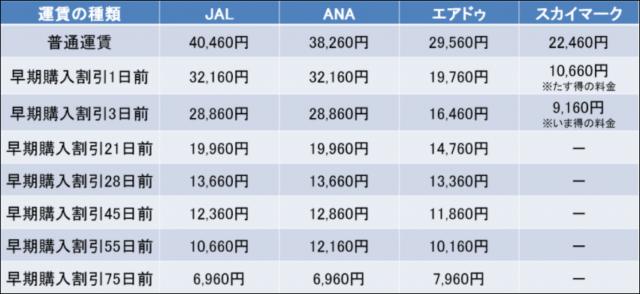 成田空港 千歳空港 料金