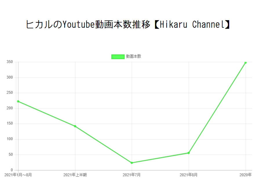 ヒカルのYoutube動画本数推移【Hikaru Channel】と収入の関係性
