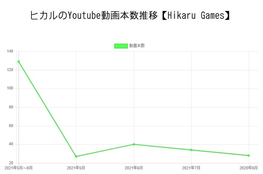 ヒカルのYoutube動画本数推移【Hikaru Games】と収入の関係性