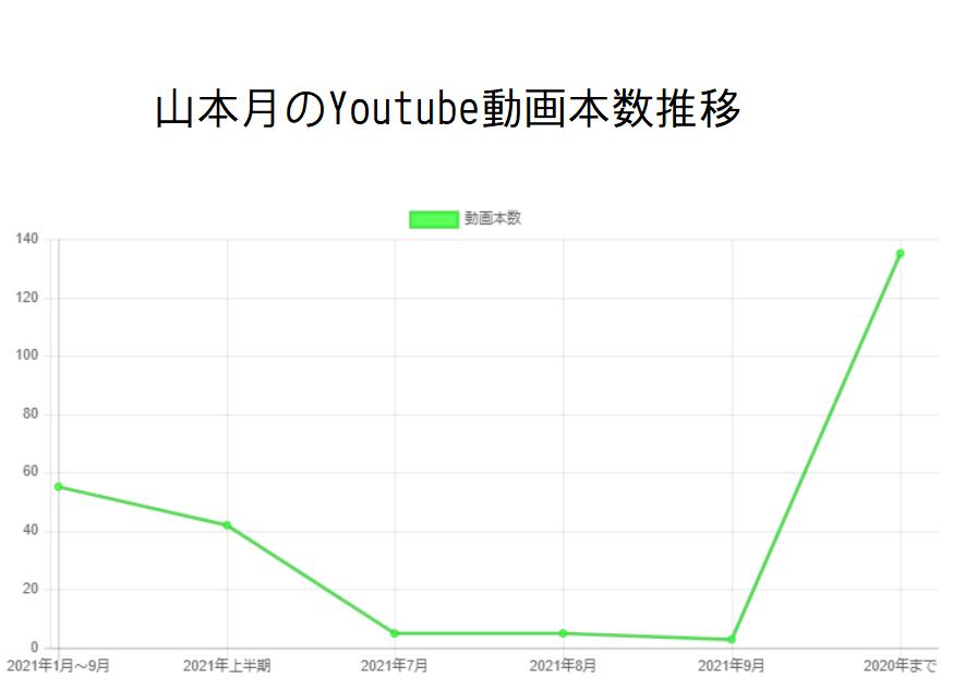 山本月のYoutube動画本数推移と収入の関係性