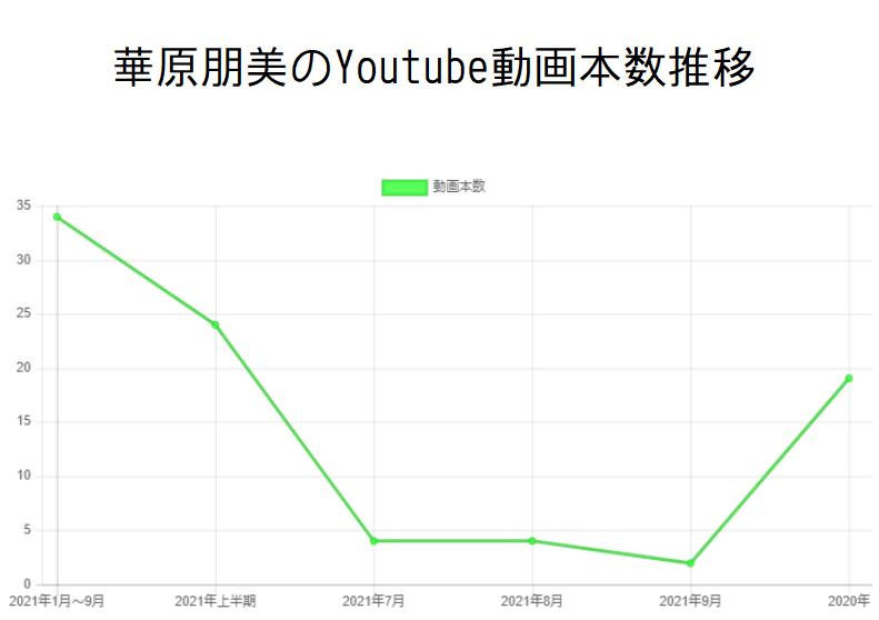 華原朋美のYoutube動画本数推移と収入の関係性