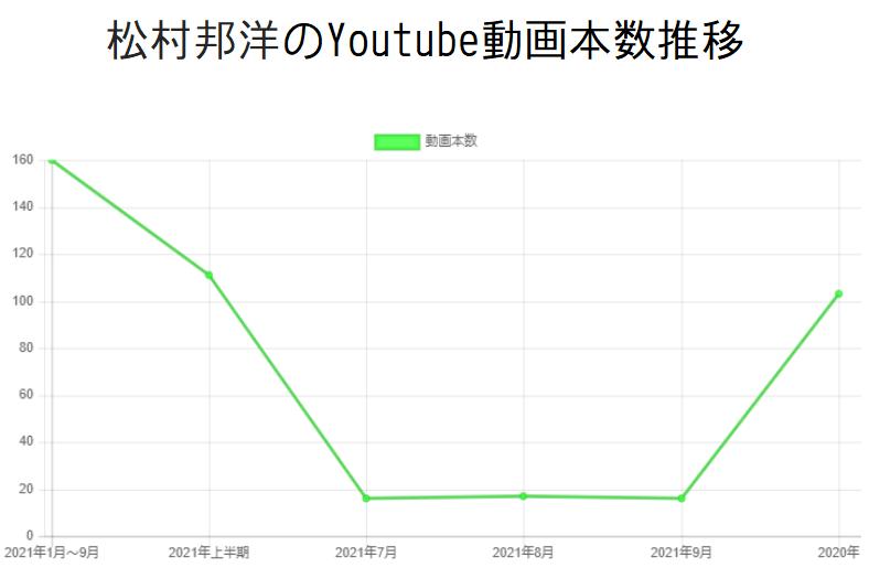 松村邦洋のYoutube動画本数推移と収入の関係性