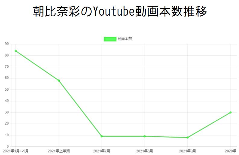 朝比奈彩のYoutube動画本数推移と収入の関係性