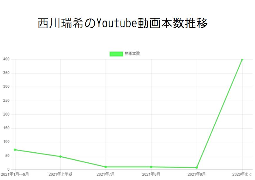 西川瑞希のYoutube動画本数推移と収入の関係性