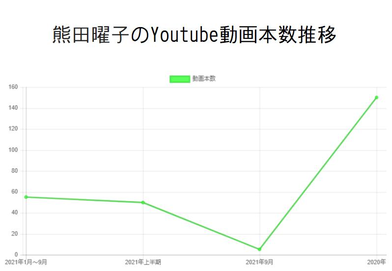 熊田曜子のYoutube動画本数推移と収入の関係性