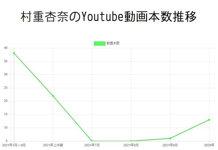 村重杏奈のYoutube動画本数推移と収入の関係性